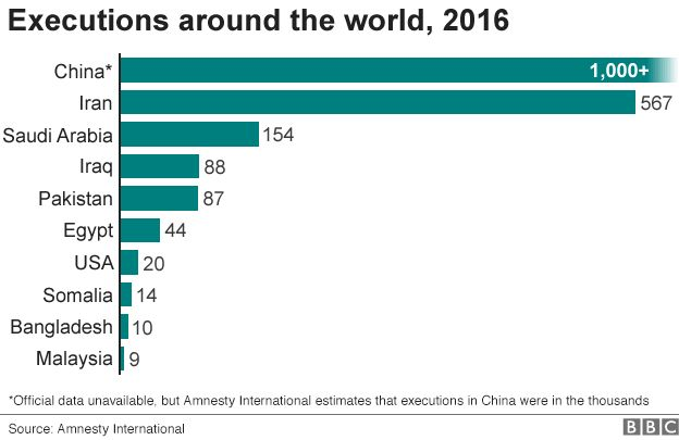 executions around the world
